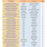 רשימת מקומות לינה פופולאריים